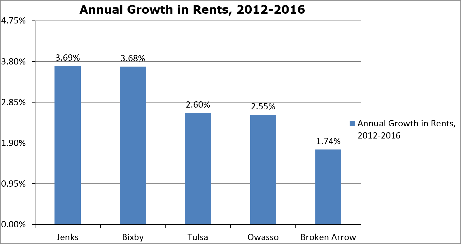 Tulsa Annual Rent Growth